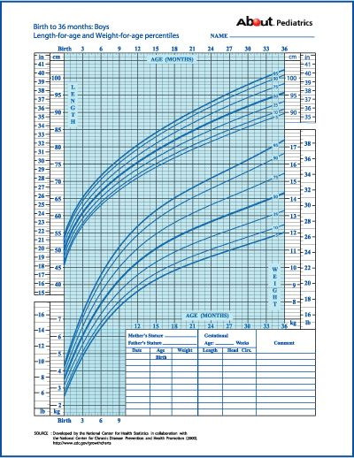 Boys growth chart boys ages 2 to 20 height and weight chart from