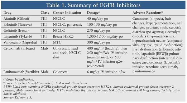 USPharmacist.com > Epidermal Growth Factor Receptor Inhibitors and Skin Rash