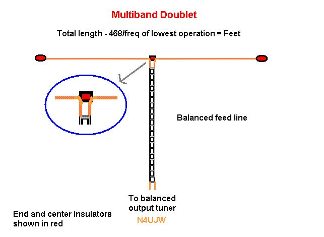 The All Band HF Doublet - 80 thru 10 Meter Ladder Line Multiband Antenna