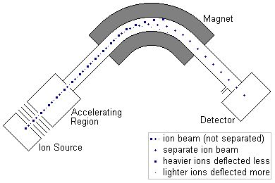 9 best Rediometric Dating 1 Mass Spectrometry images on