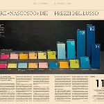 Stretching in #luxury pricing, sector by sector. #handmade #data #visualization @24moda