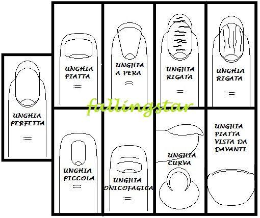 Tutorial Nails - I Vari Tipi Di Unghia Naturale - Tentazione Unghie