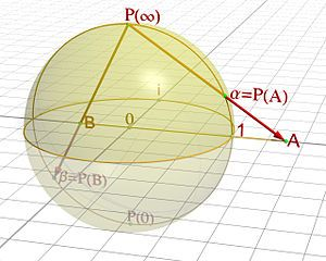 Stereographic projection, aka, how to map an infinite plane onto a sphere (with infinity corresponding to north)