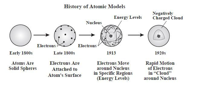 History Of The Atom  Atomic Models    Middle School