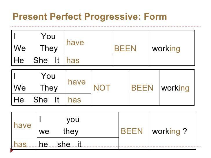 Resultado De Imagen Para Present Perfect Continuous