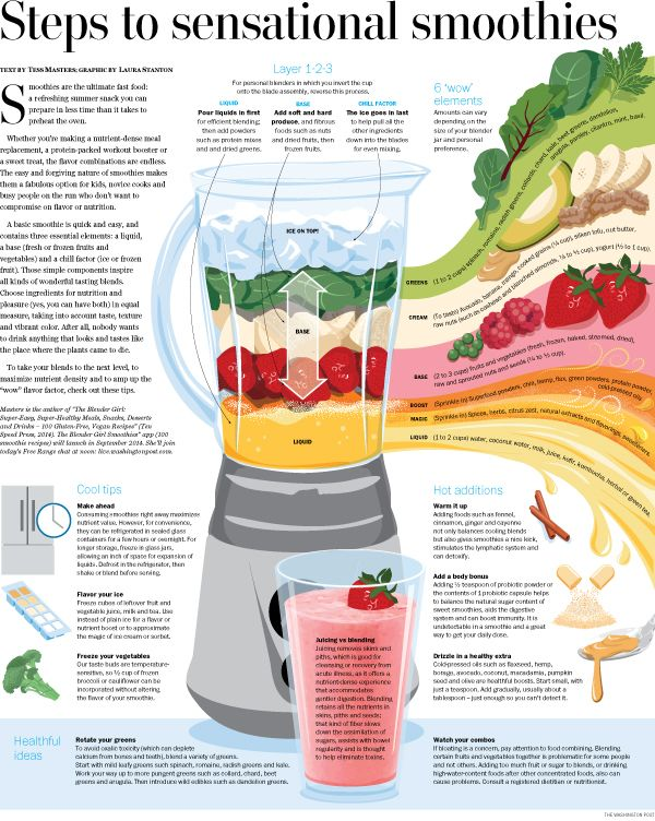 The Washington Post just made us rethink how we make our smoothies! Great infographic.