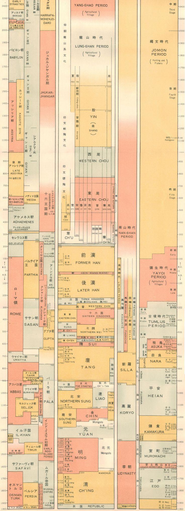 Chronological Chart of Asian History, 1960, Ling Imports, La Jolla, CA