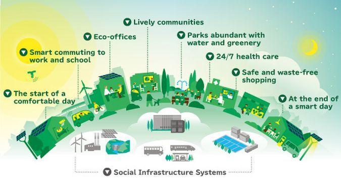 Smart Cities Stakeholder Platform