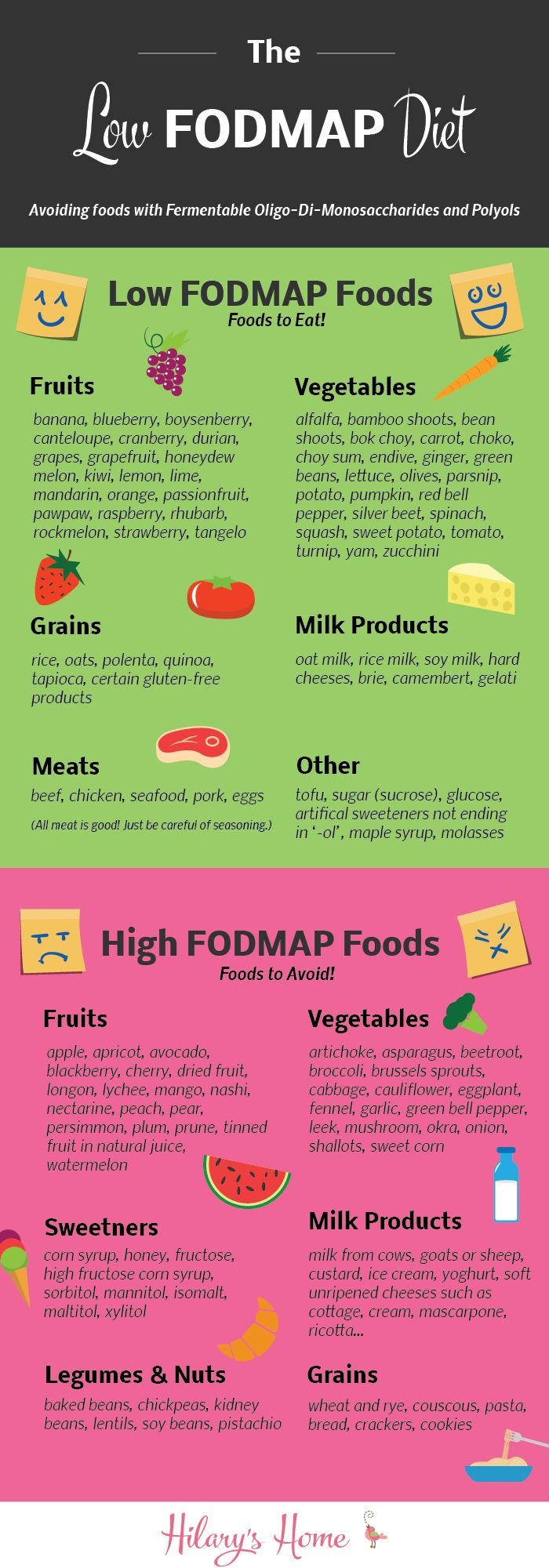 Usually when I tell people about the low FODMAP diet, they have no idea what I'm talking about. If I say I'm on the Paleo diet, or a gluten free diet, people know what I'm talking about. Not with a low FODMAP diet, which is a pity, because it is