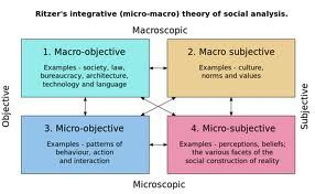 Macro and micro subjective and objective view.