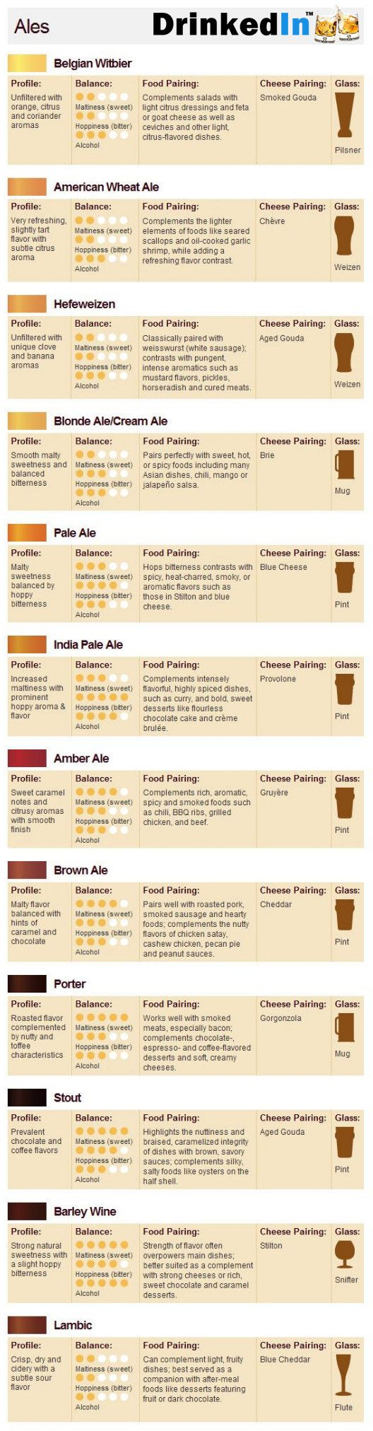 "Food & Beer Pairings  www.LiquorList.com  ""The Marketplace for Adults with Taste"" @LiquorListcom   #LiquorList"