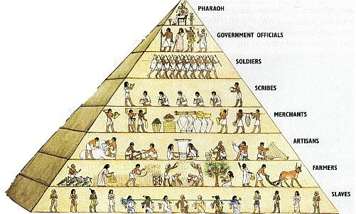 Egyptian social classes were structured like a pyramid. At the very top were the Egyptian gods and the pharaohs. After that were government officials such as priests, viziers, and nobles.