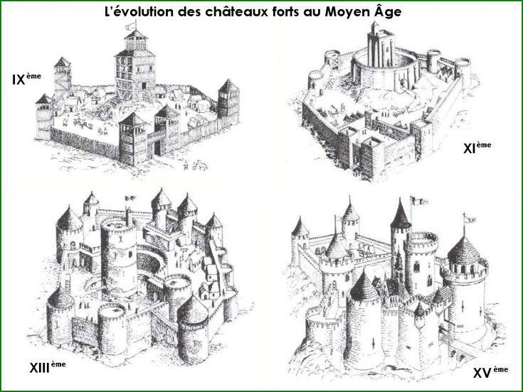 Le Moyen Âge, évolution des châteaux forts