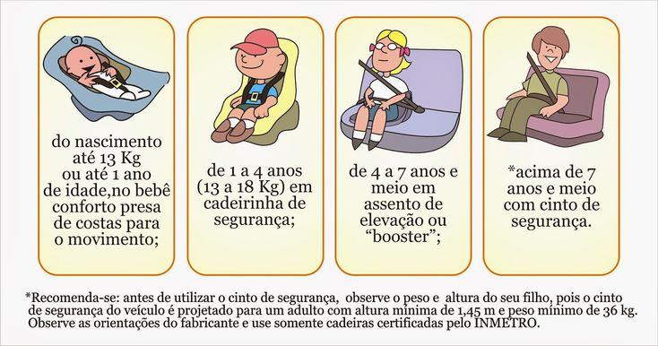 Blog com dicas de maternidade!: Segurança no automóvel (Bebe conforto, Cadeirinha,...