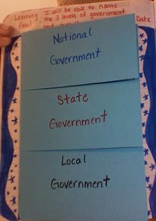 Great foldable for government...add a fourth fold and include tribal government