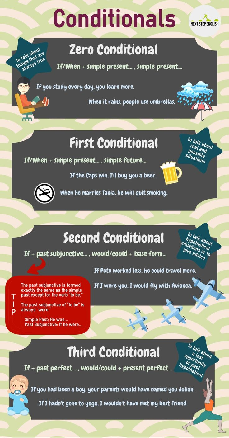 Conditionals #learnenglish