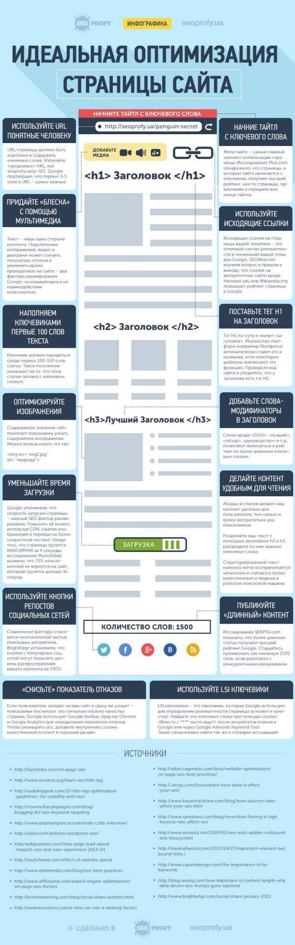 Идеальная оптимизация страницы сайта – 14 ключевых факторов