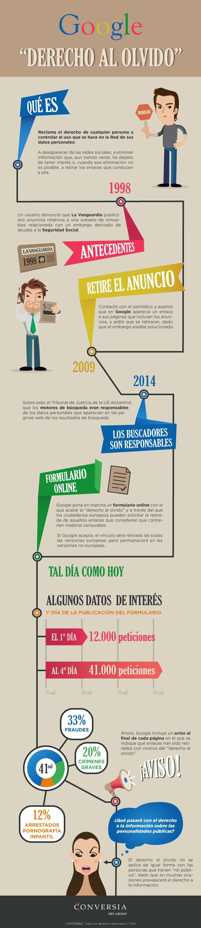 Google y el derecho al olvido #Google #Infografías