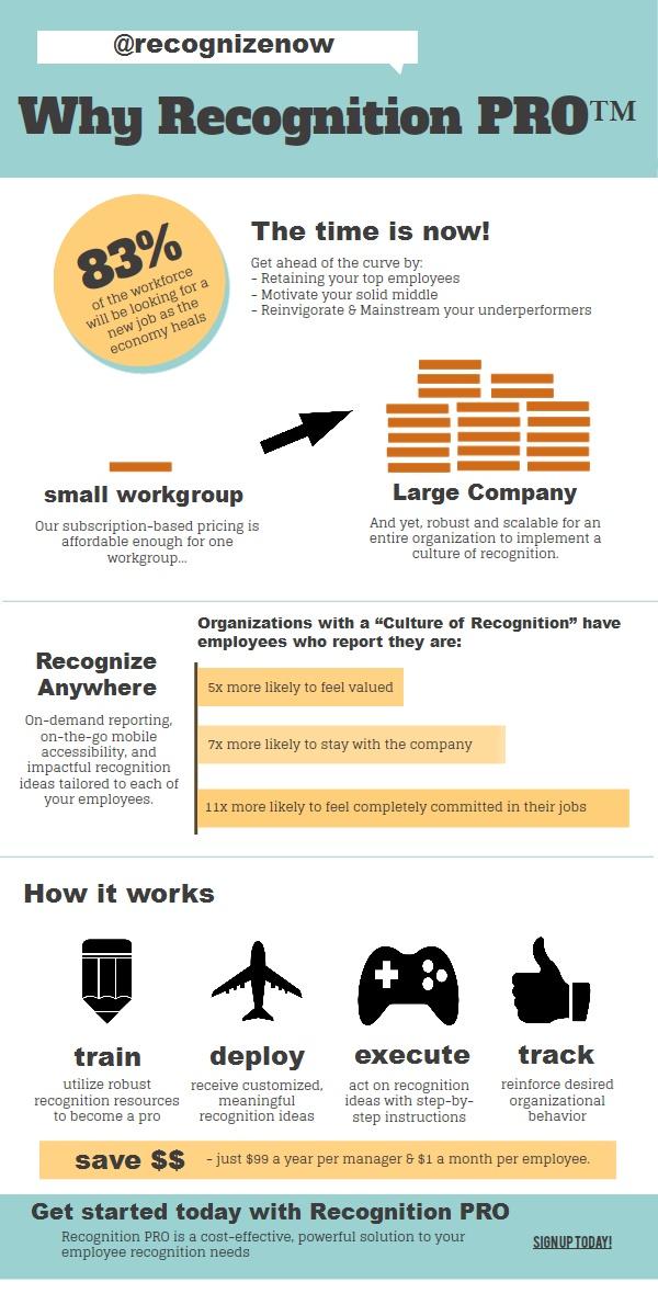 Best way to increase work motivation is through employee reward schemes