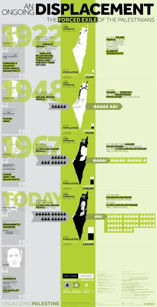 40 best images about Infografik Konflik Palestina Israel on ...