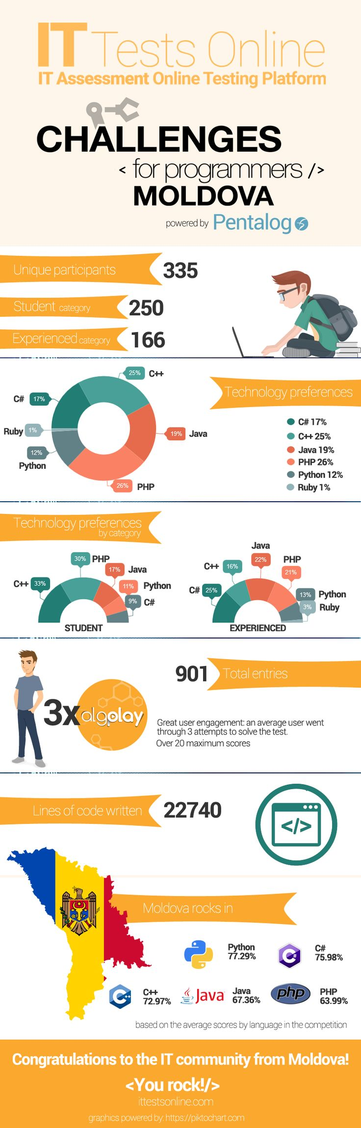 Infographic ITtestsOnline.com: Challenges for Programmers Moldova