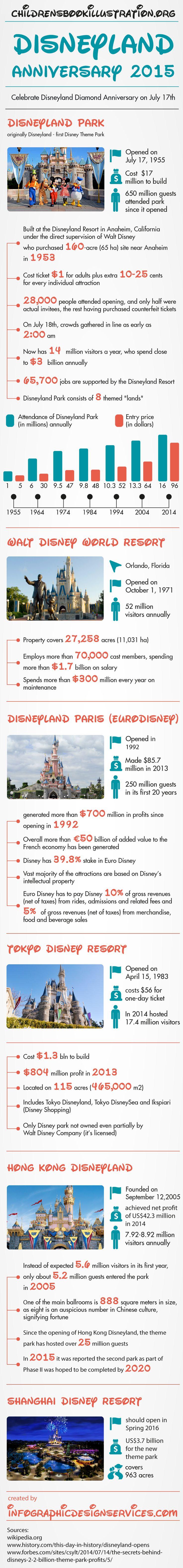 Disneyland Anniversary 2015 - Disney Theme Parks #infographic