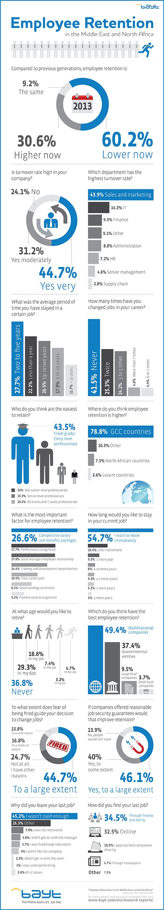 Employee retention in MENA countries.