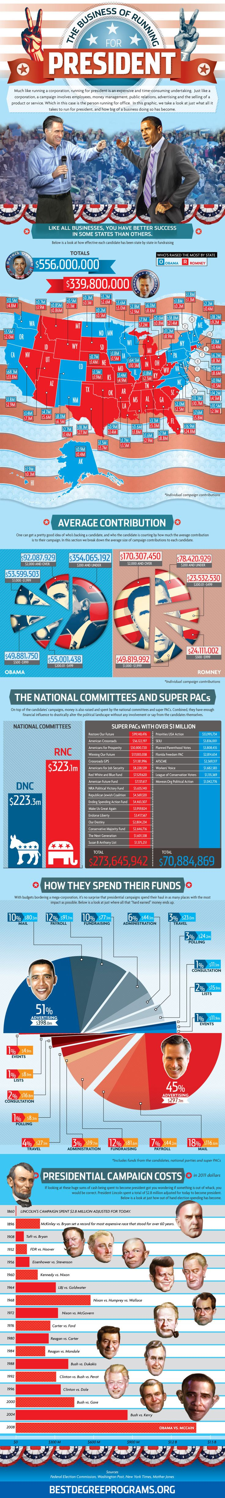 Infographic: How Both Presidential Candidates Grossly Outspent Their Predecessors   Co.Design: business + innovation + design