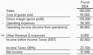 cfa level 1 accounting pdf