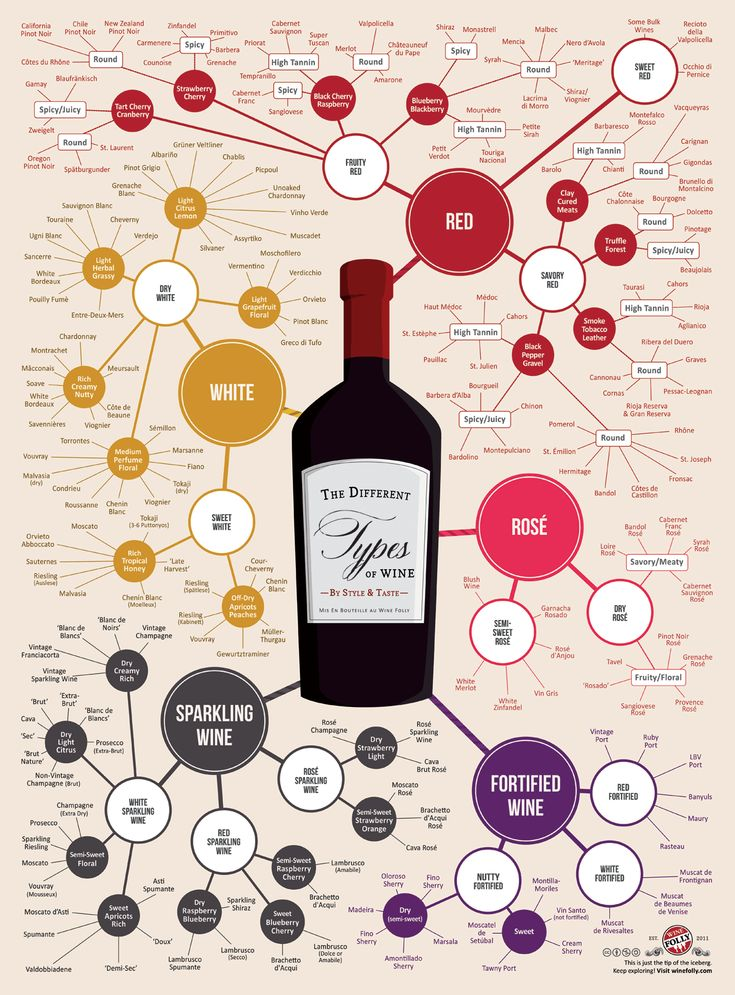Do you know all of the different types of wine? This infographic organizes almost 200 types of wine by taste and style.
