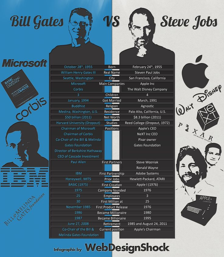 Steve Jobs Funeral Bill Gates | steve-jobs-vs-bill-gates-Big