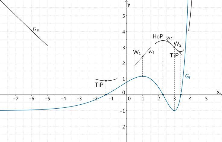Extrempunkte, Wendepunkte und Verhalten im Unendlichen des Graphen einer Stammfunktion F