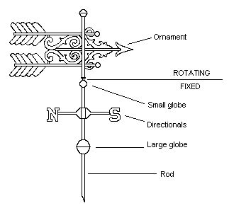 Parts of a Weather Vane Diagram - Denninger Double Feathered Arrow
