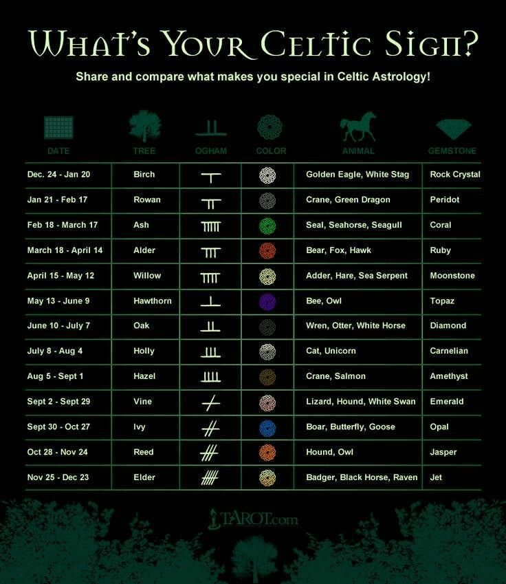Celtic signs matter too, majorly if you have celtic blood. Curse my family blood lines.
