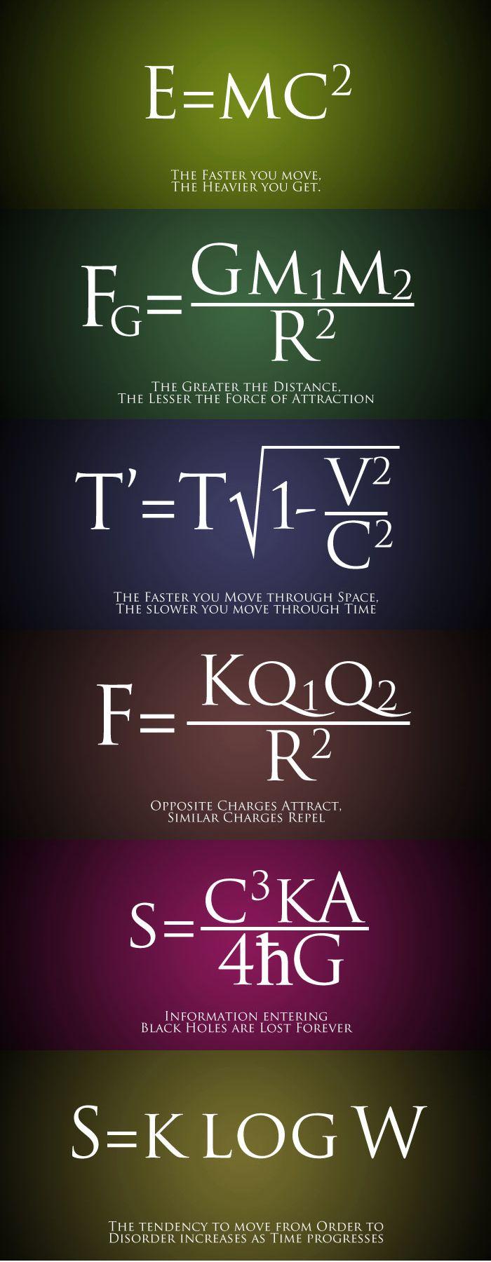 Words of Wisdom found in Physics Formulas | room decor