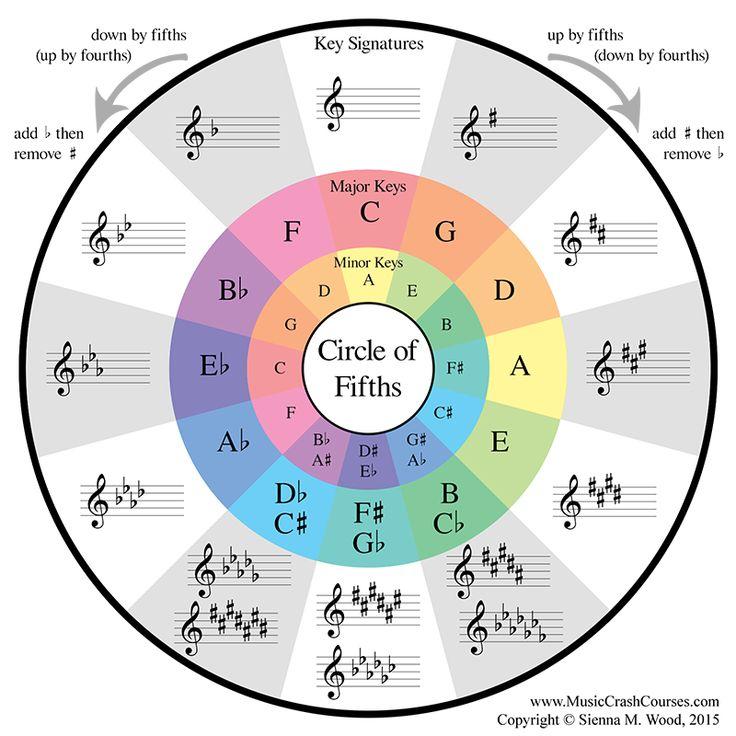 Music Theory, Circle Of