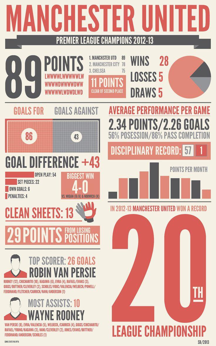 Manchester United's  2012-13 Premier League Stats #EPL #MUFC