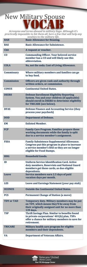 "Military Spouses can feel like they are ""thrown in"" to a lot when they become part of a military family. The vocab is the least of it, but we thought this handy cheat sheet would be helpful!"