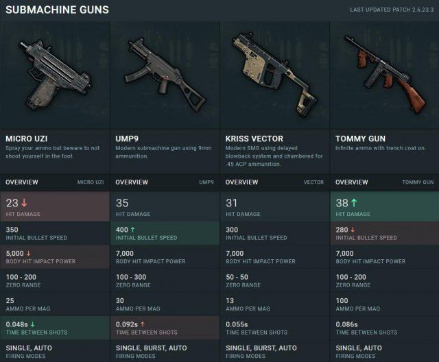 PUBG - Characteristics of All Items and Weapons | pubg | Weapons