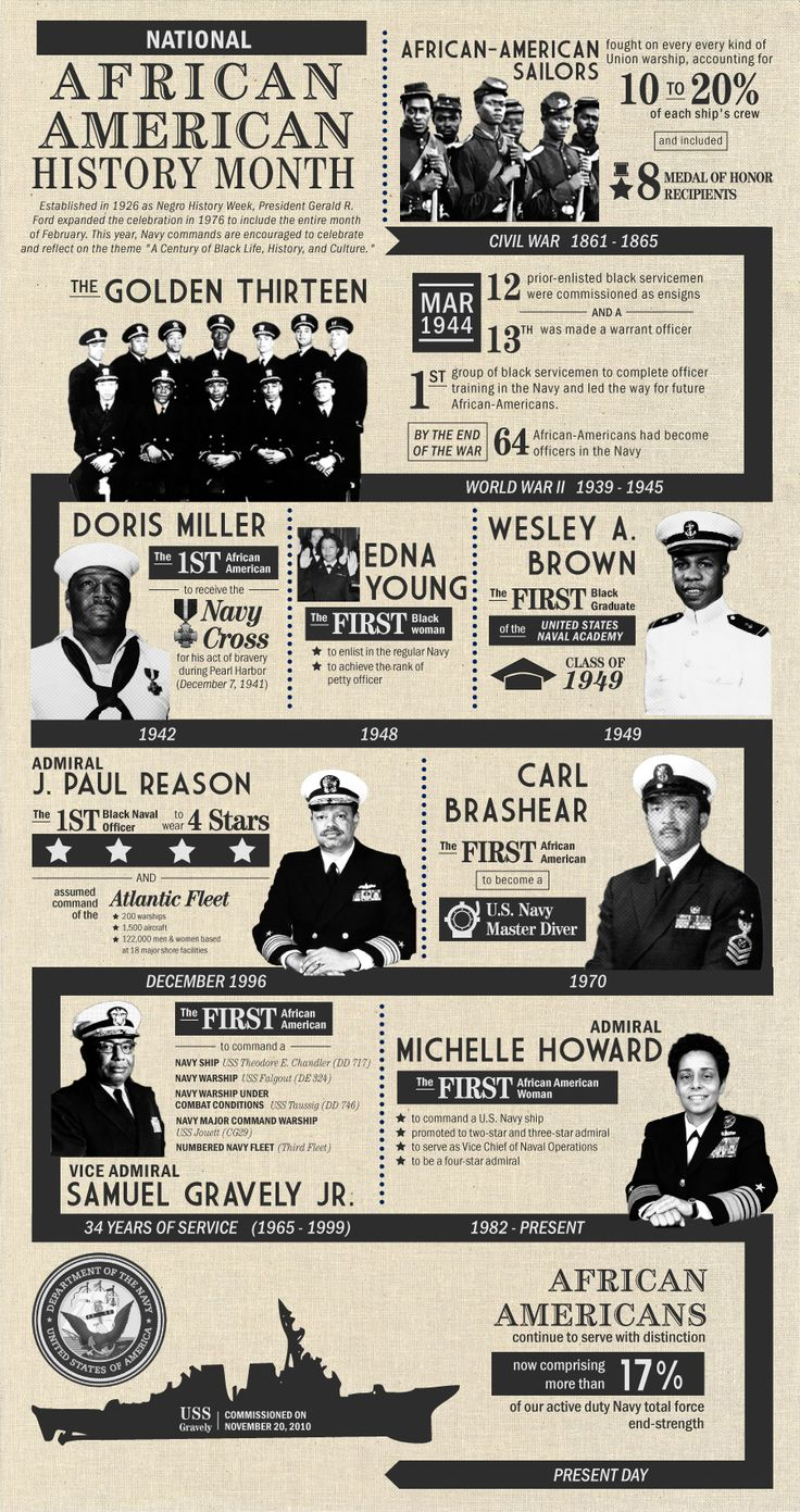 The #USNavy is proud to celebrate a Century of Black Life, History and Culture!