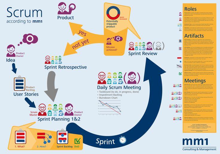Scrum Poster / Scrum Plakat Learn more: http://www.amazon.com/Agile-Project-Management-Transforming-collaborative-ebook/dp/B00M9GQIEU #agile #scrum #project #management
