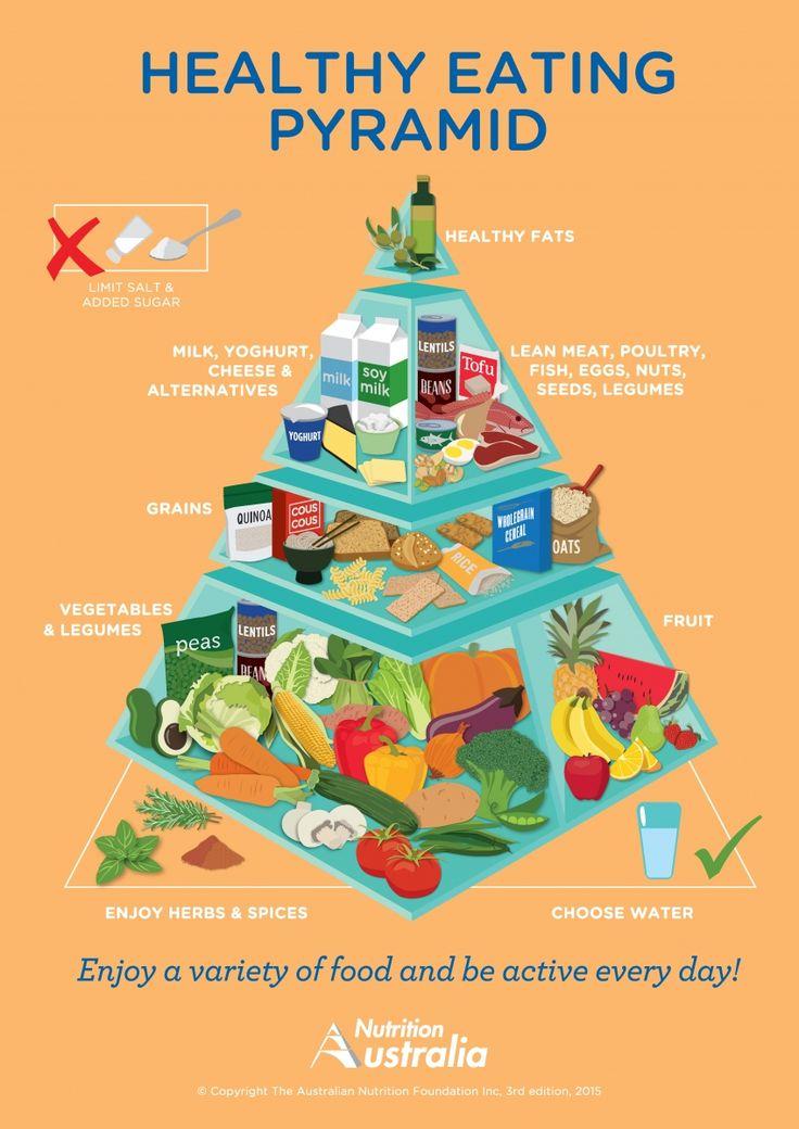 Conheça a Pirâmide Alimentar Australiana, a mais nova mudança nas pirâmides e compare com a nossa. Entenda como isso pode ajudar a sua dieta.