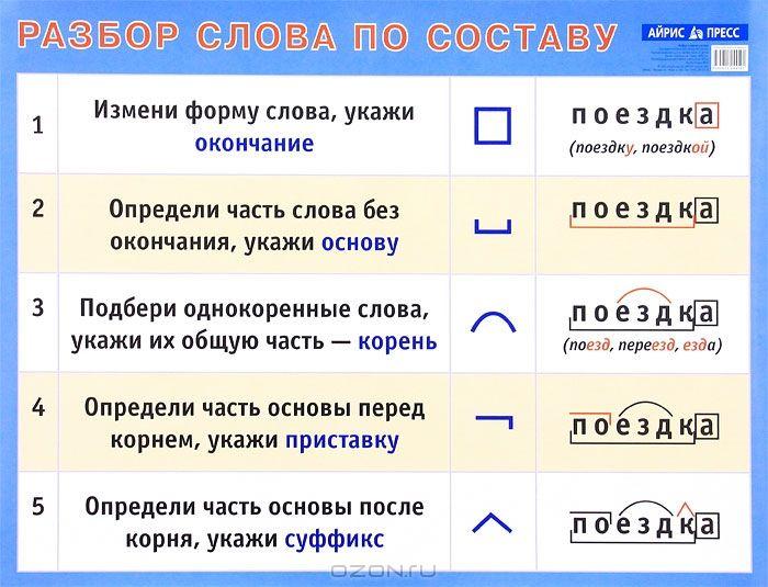 Разбор слова по составу. Наглядное пособие для начальной школы