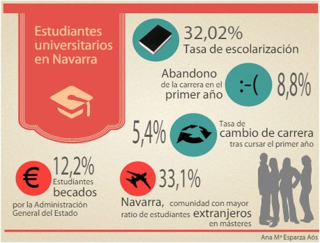 Navarra ostenta una de las tasas de escolarización universitaria más alta, por Joana Pernaut - http://www.diariodenavarra.es/noticias/navarra/mas_navarra/2014/10/13/la_tasa_escolarizacion_universitaria_navarra_las_mas_altas_178523_2061.html