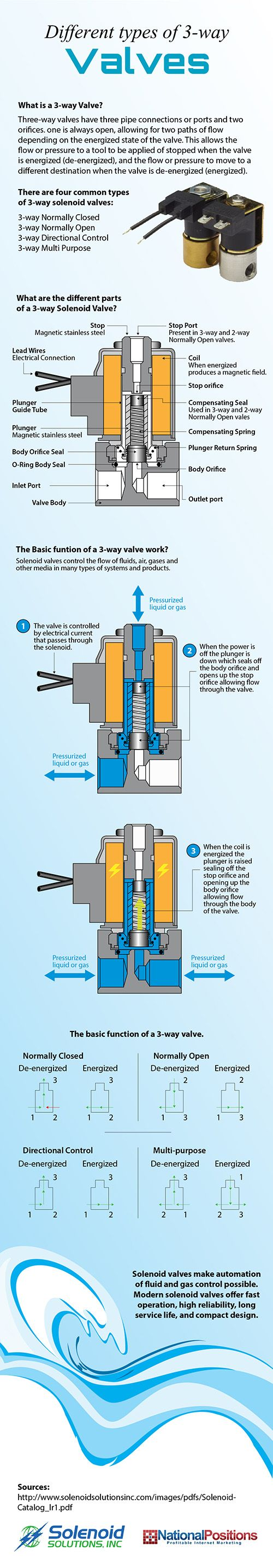 """The following infographic gives you more details on the different types and functions of 3-way valves. Read """"Different Types of 3-Way Valves - Infographic"""""""