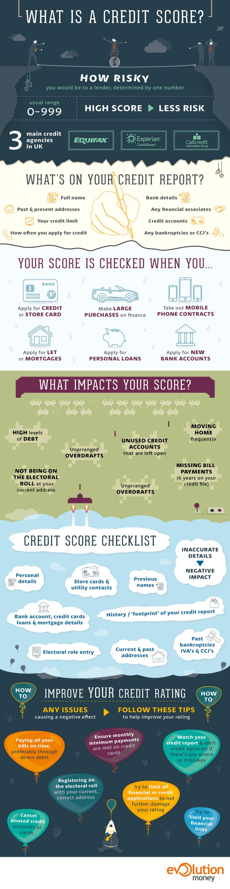 Credit Scores What Are They Infographic Credit Score Infographic Finance Infographic Credit Score