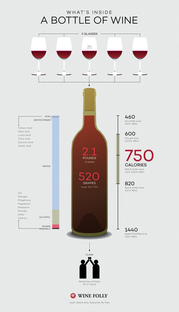 What's inside a bottle of wine http://winefolly.com/tutorial/how-many-glasses-bottle-wine/