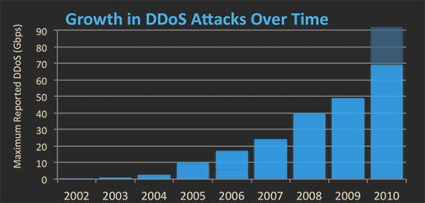 What You Should Ask Your DDoS Mitigation Provider #ddos #ddosmitigation