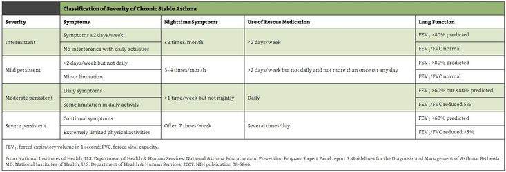 Asthma (ReelDx Asthma, Daily activities, Chronic