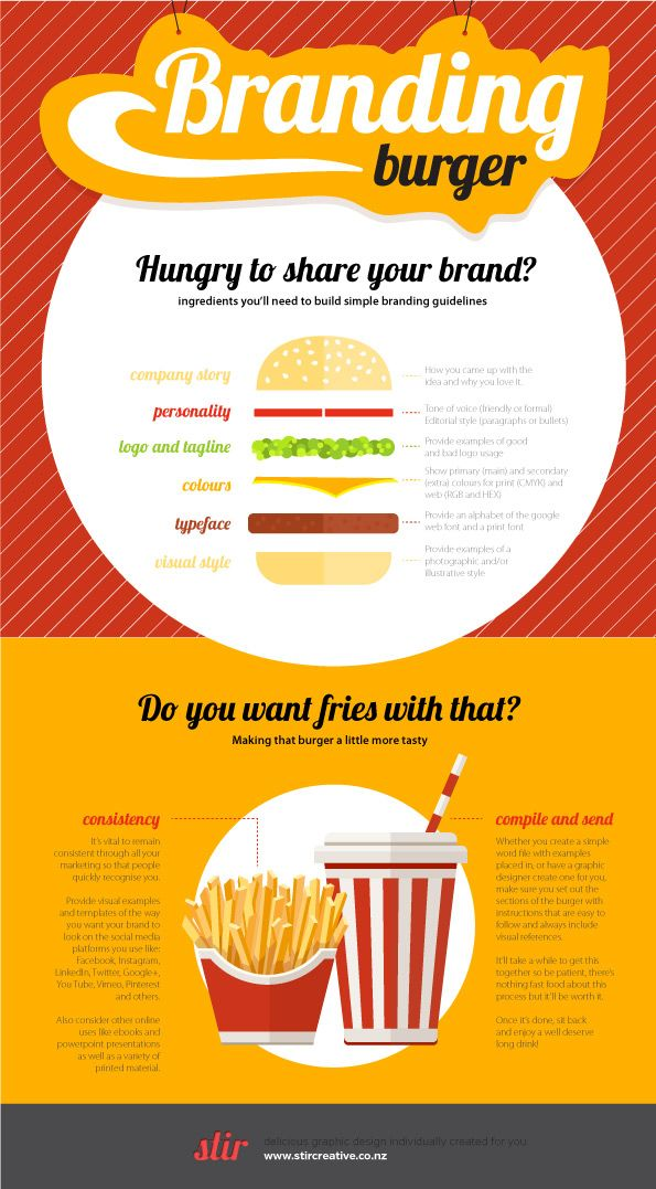 The_Branding_Burger_by_StirCreative helps small business with the ingredients needed to create branding guidelines.